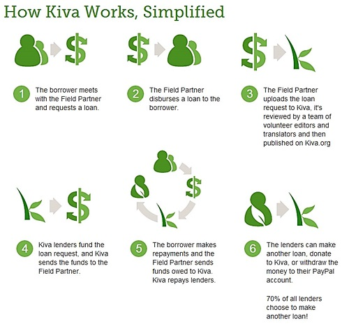 How Kiva Loans Work